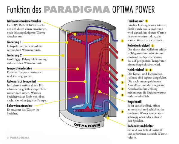 Paradigma1